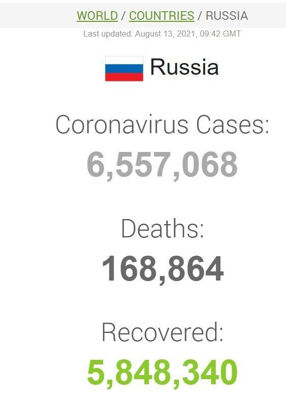 Дані щодо коронавірусу в РФ