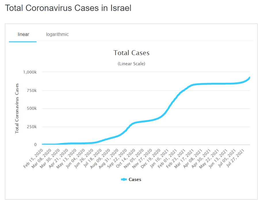 В Ізраїлі зростає число випадків коронавирусу.