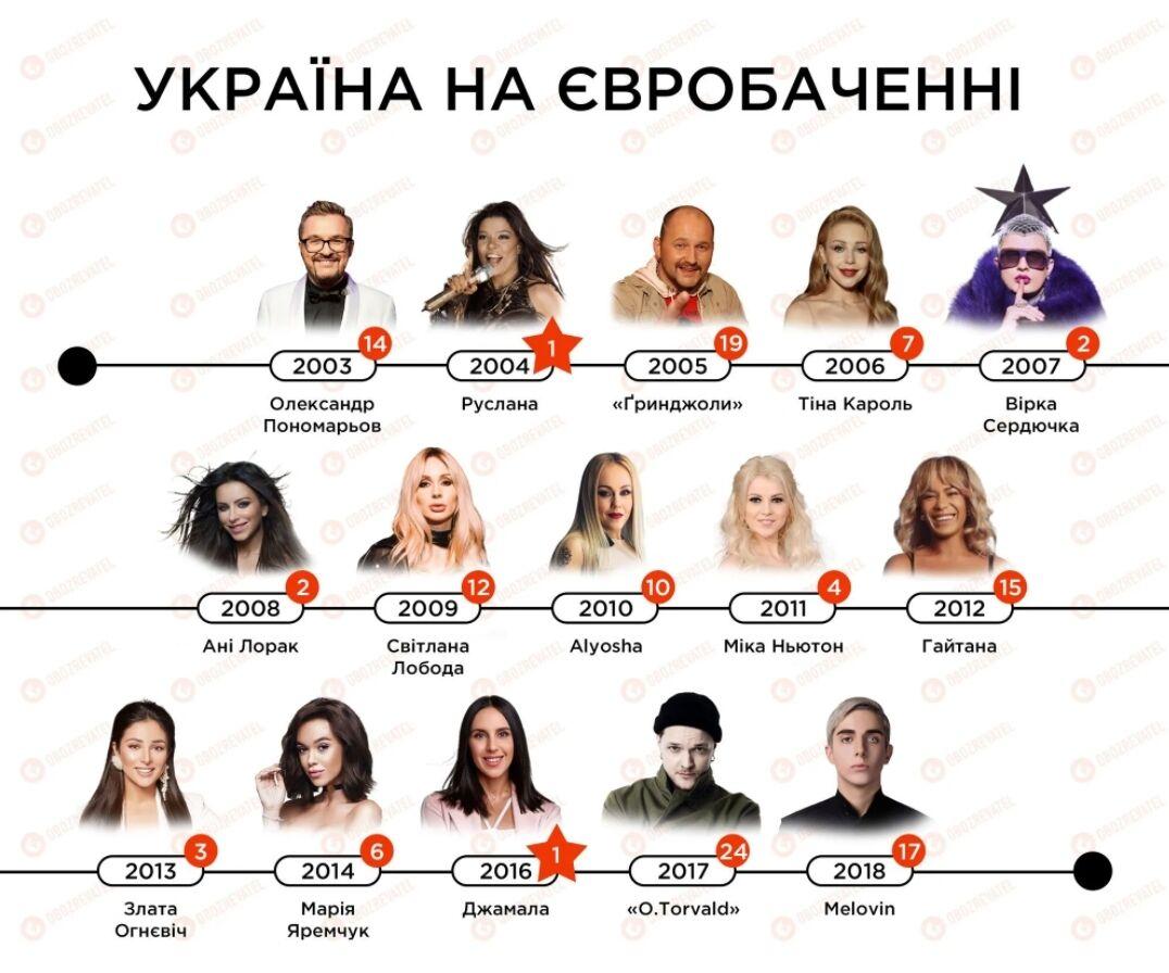 Эти исполнители представляли Украину на Евровидении с 2003 по 2018 год