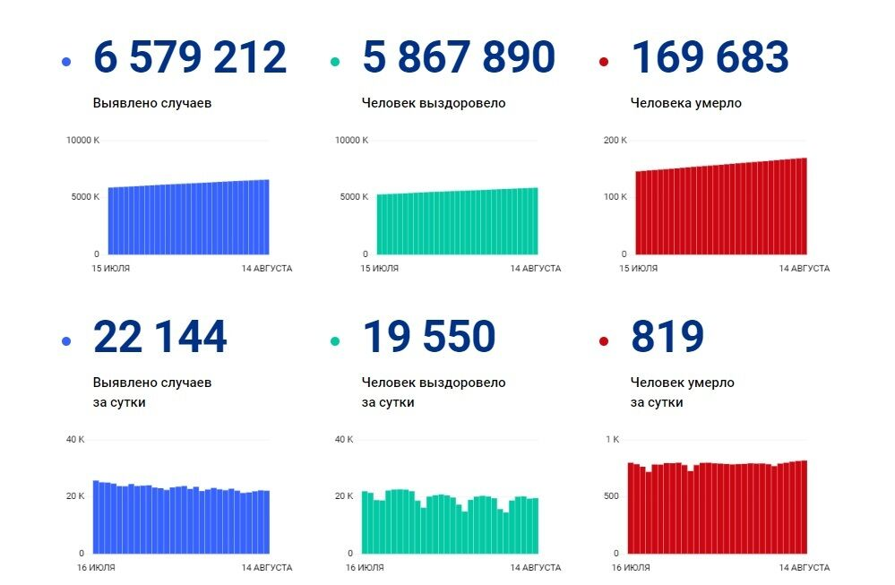 Ситуация с COVID-19 в России.