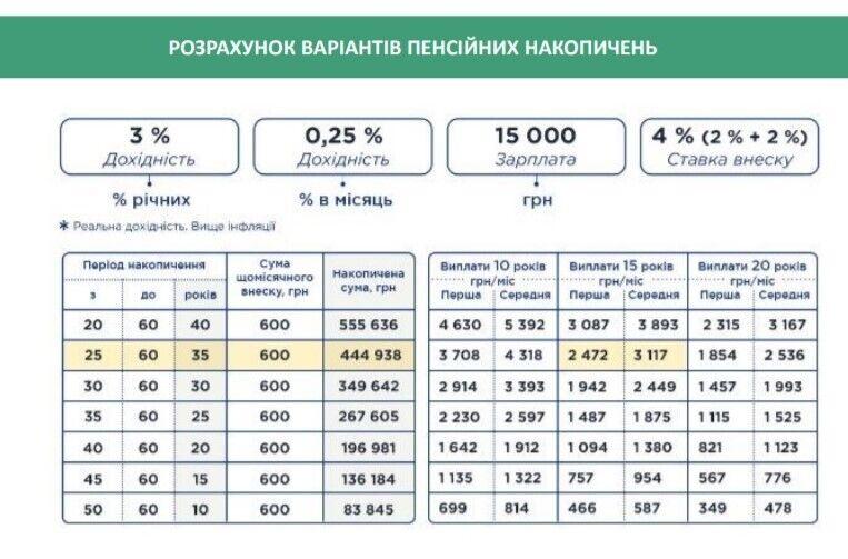 Українцям будуть платити дві пенсії