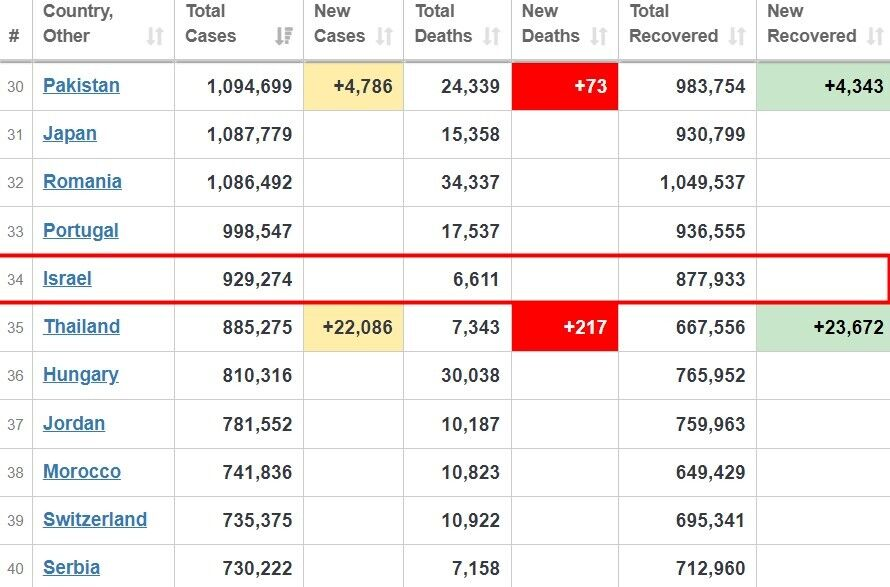 Ізраїль за кількістю всіх випадків COVID-19 посідає 34 місце у світі