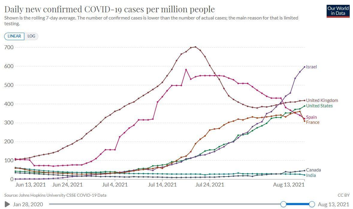Ріст випадків COVID-19 на 1 млн населення в Ізраїлі та інших країнах