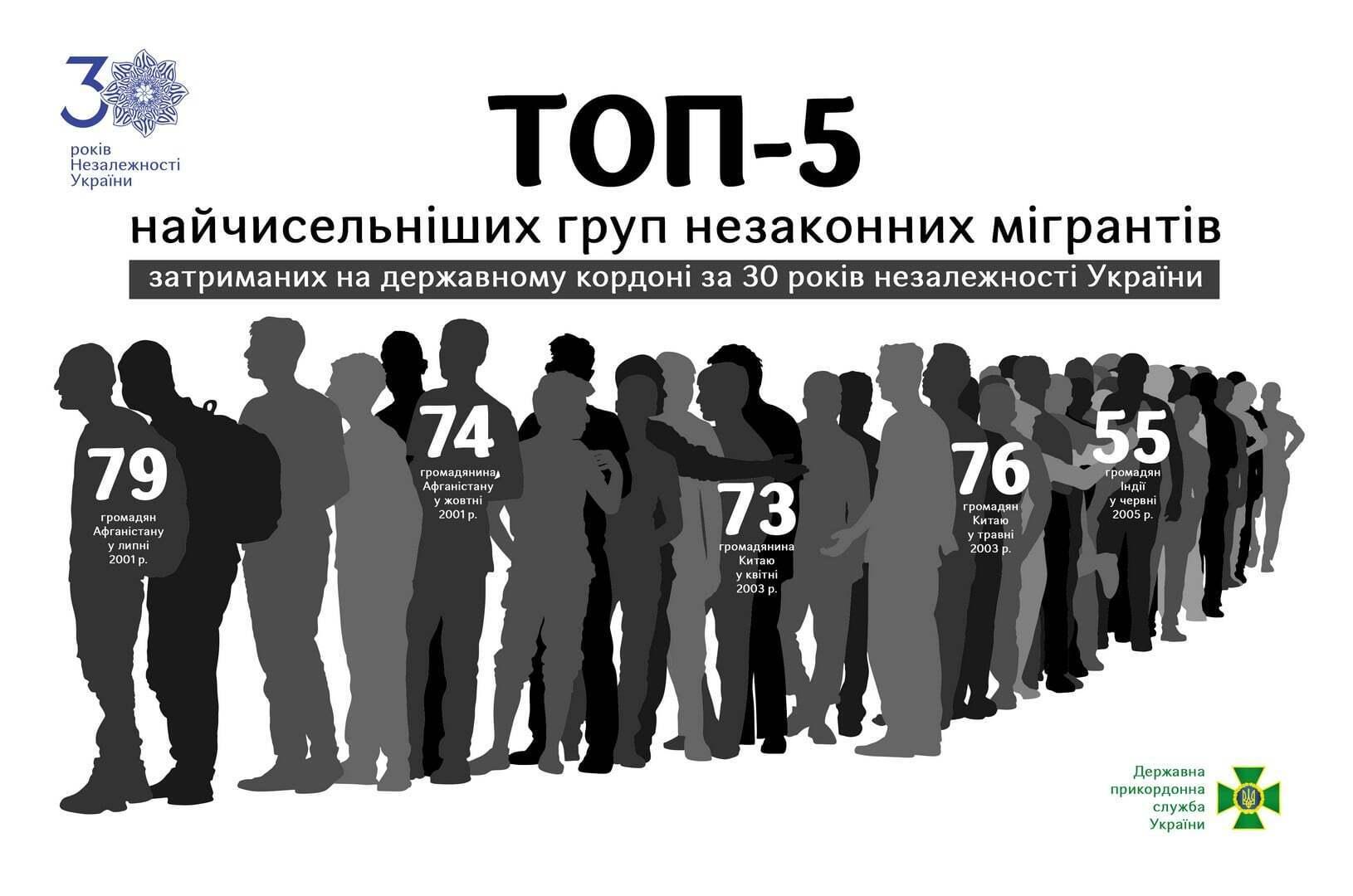 Найбільші групи нелегалів, затриманих в Україні.