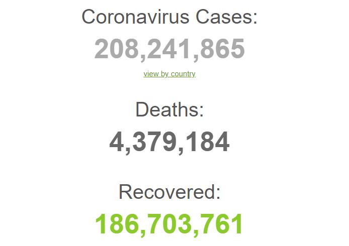 З початку пандемії захворіли 208,2 млн осіб.