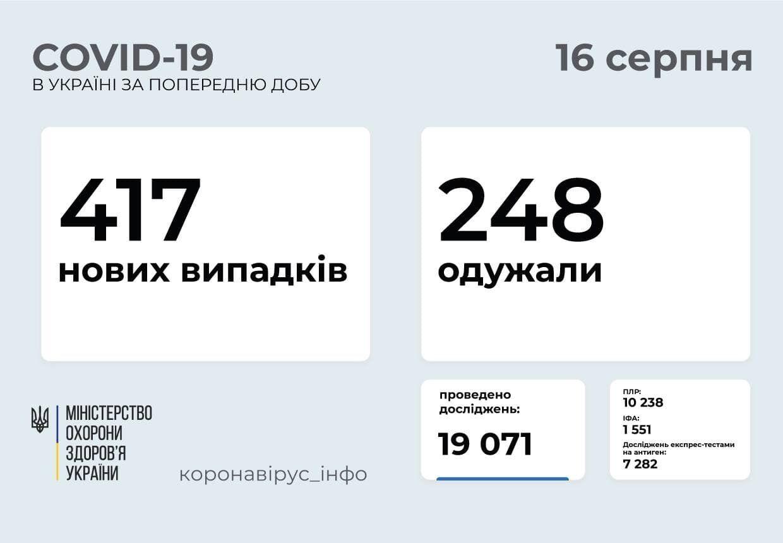 За добу захворіло 417 осіб.