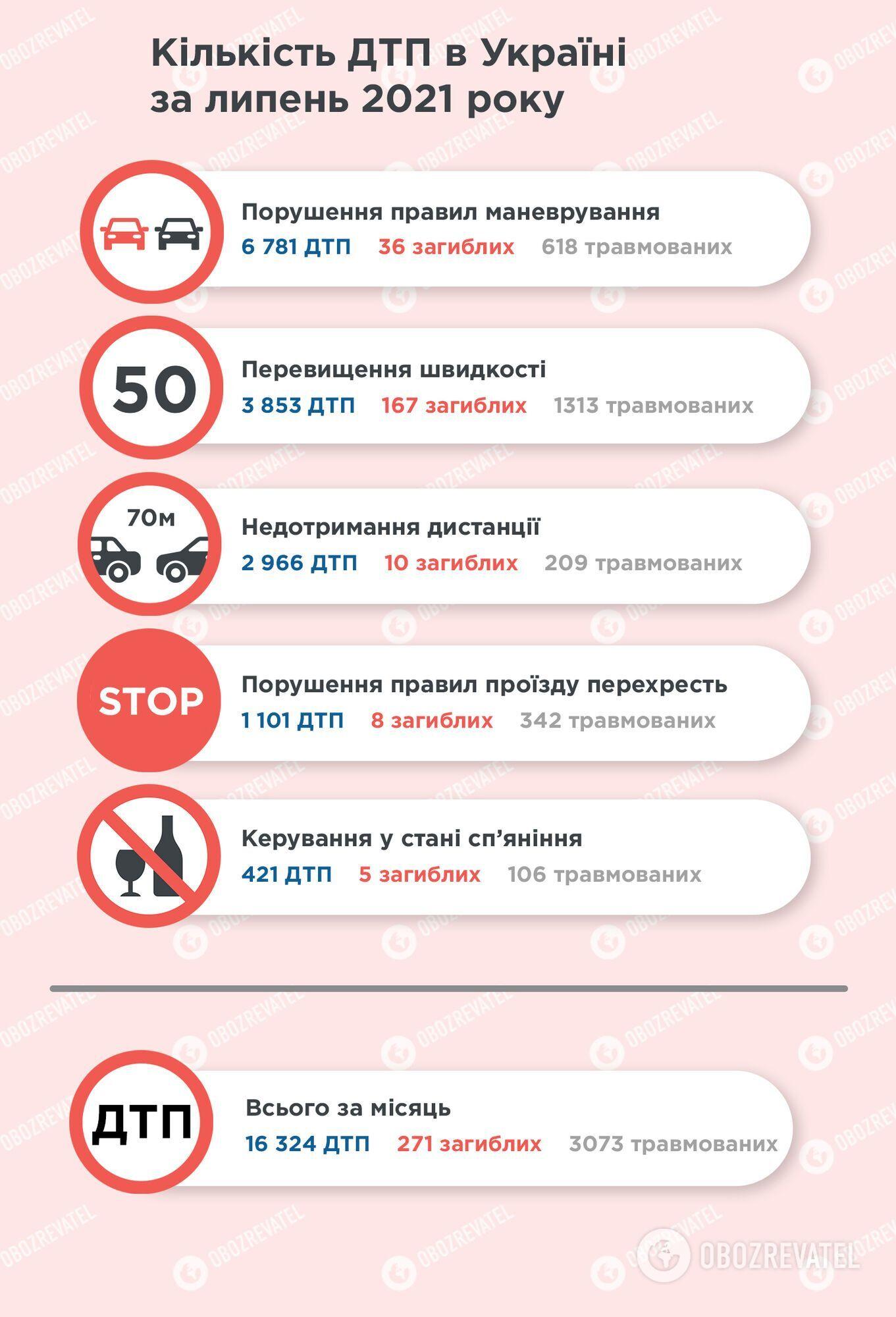 Статистика аварійності в Україні за липень.