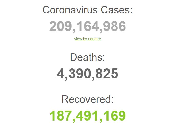 С начала пандемии заразились более 209,1 млн.