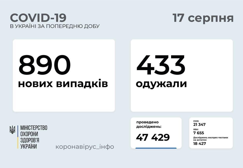За сутки в Украине заболели 890 человек.