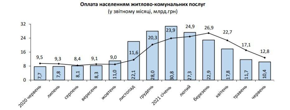 Сколько украинцы должны за коммуналку