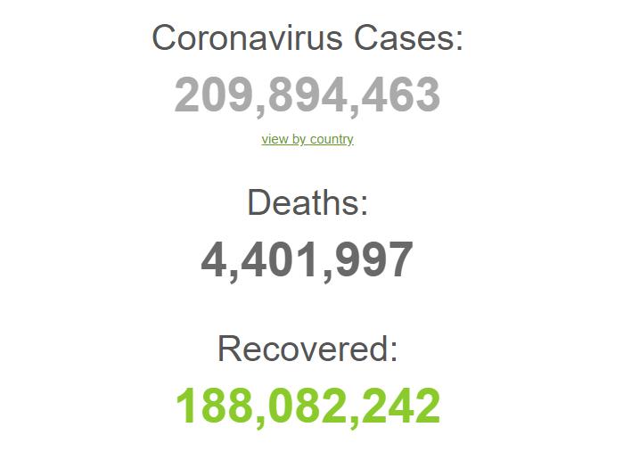 З початку пандемії померли 4,4 млн осіб.