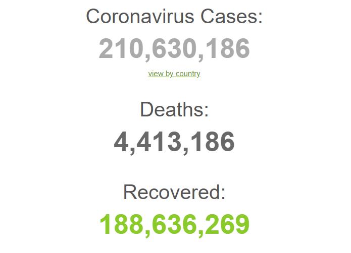 З початку пандемії захворіли 210,6 млн.