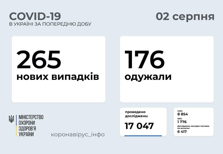 В Украине заболели 265 человек за сутки.