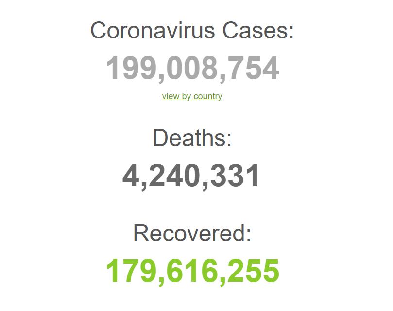С начала пандемии умерли 4,2 млн зараженных.