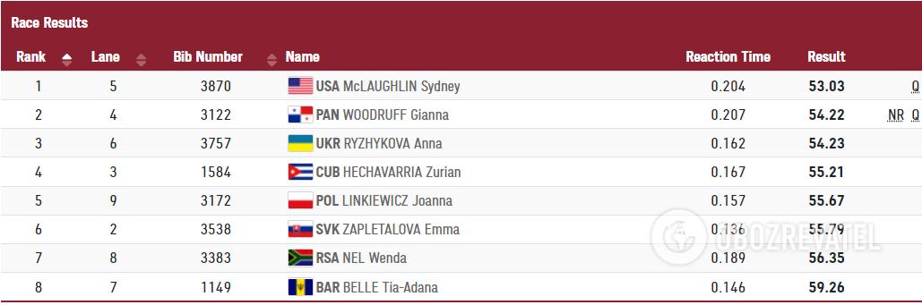 Результаты забега на 400 метров с барьерами.