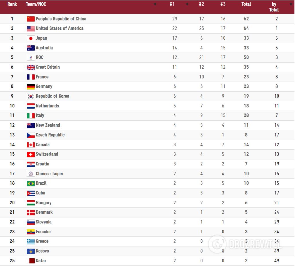 Медальный зачет Олимпиады-2020.