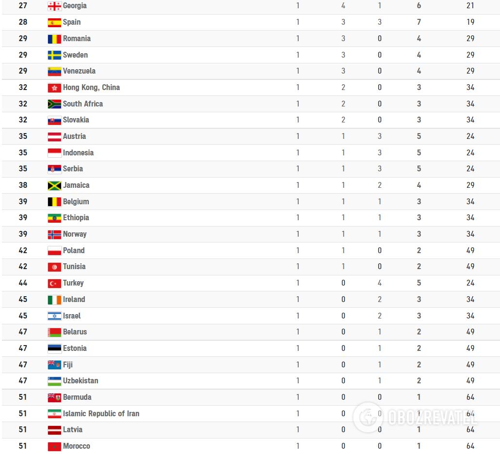 Таблица медалей Олимпиады-2020.