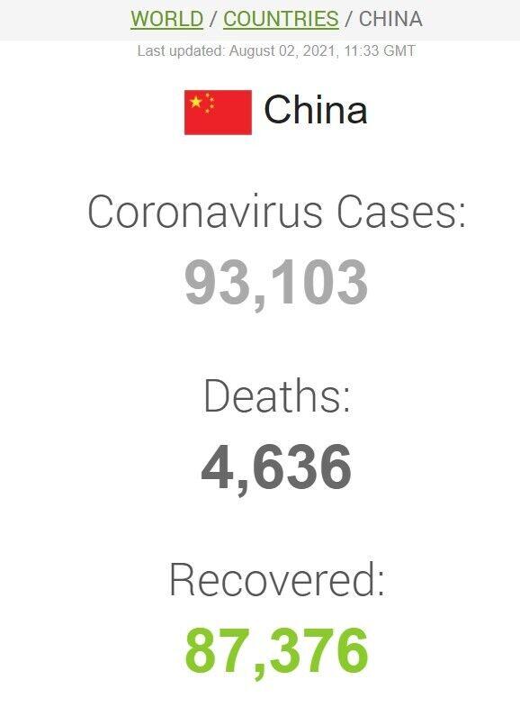 Данные о случаях COVID-19, смертях и выздоровлениях от него в Китае
