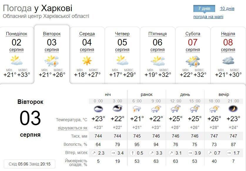 Погода в Харкові