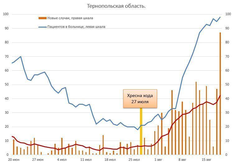 Тернопольская область. Ситуация после Крестного хода