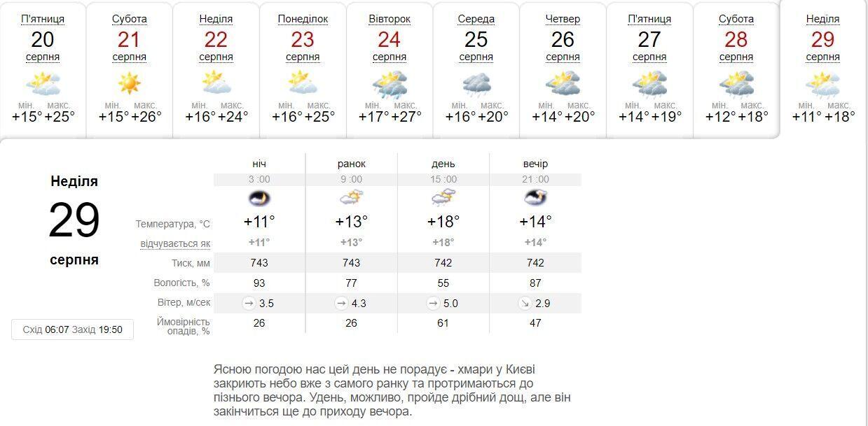 После Дня Независимости в Киев придет дождь.