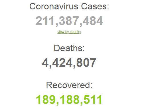 С начала пандемии заболели 211 млн человек.