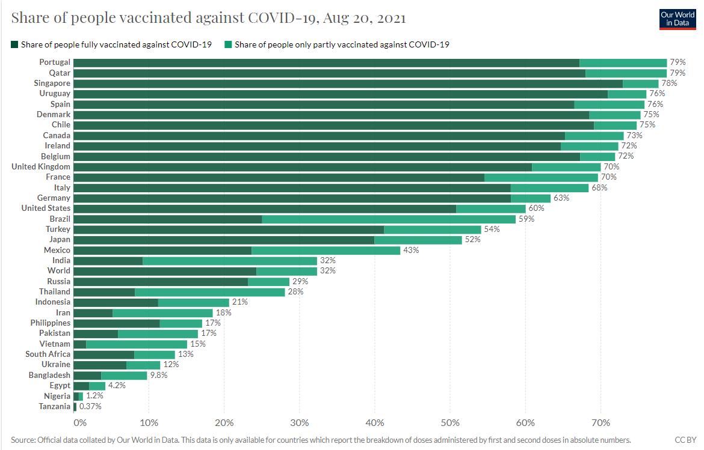Темпы вакцинации в разных странах мира.