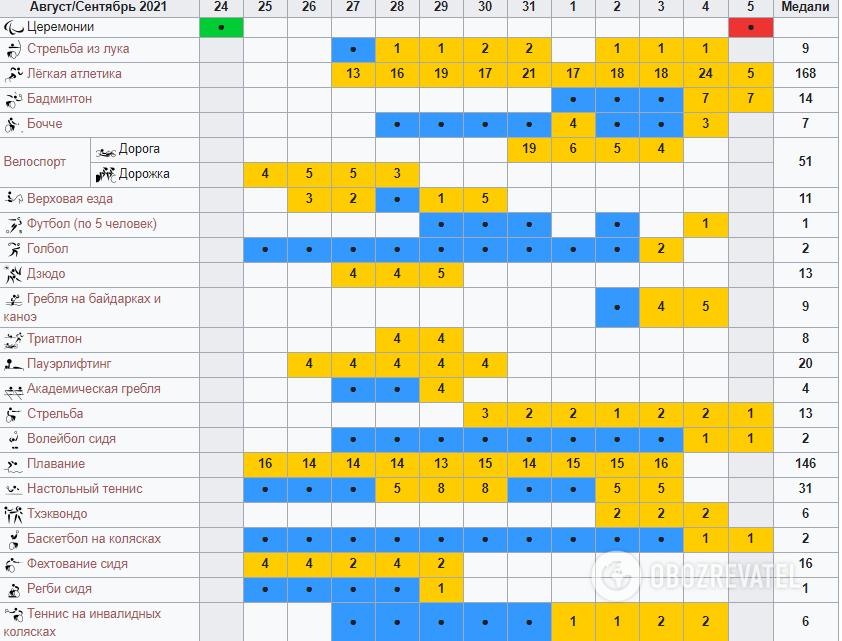Календарь и расписание Паралимпиады