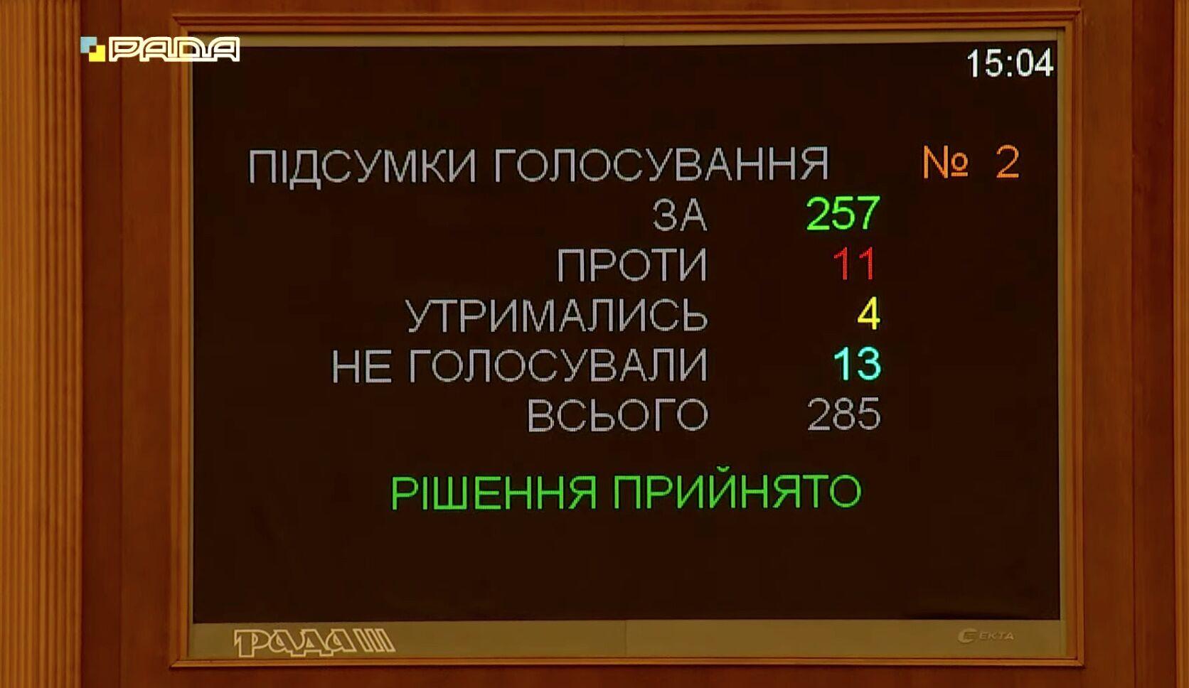 Результати голосування за законопроєкт у першому читанні