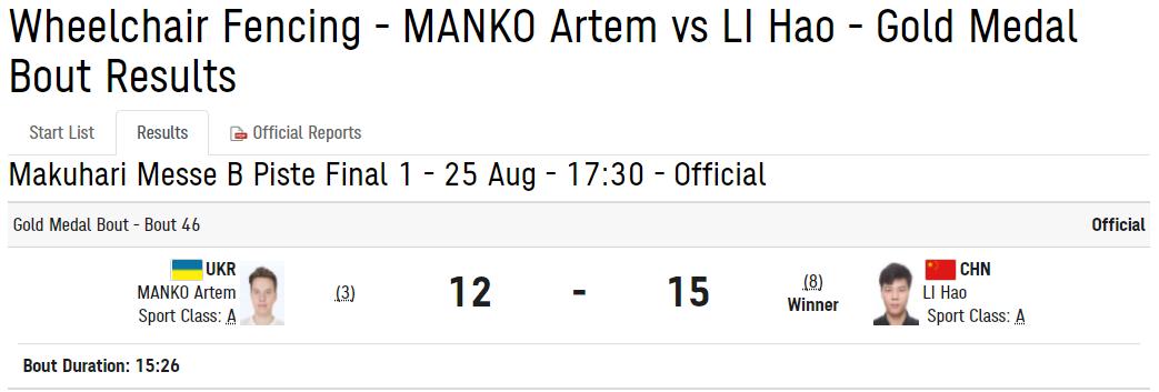 Результат матча Манько – Ли Хао.
