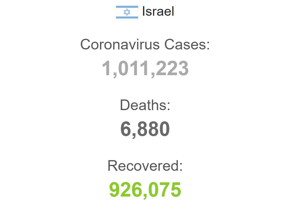 В Израиле из-за штамма Дельта растет число инфицированных коронавирусом.