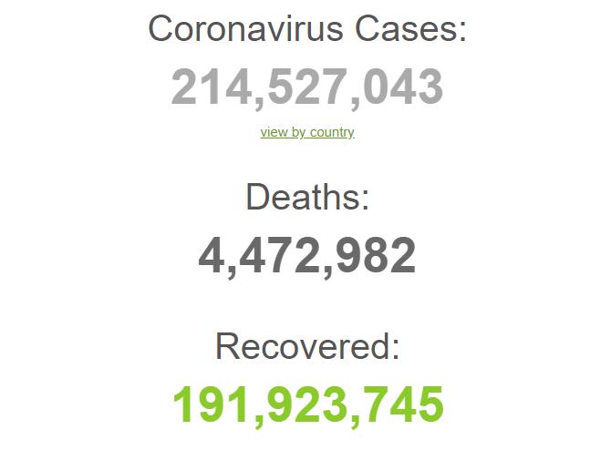 С начала пандемии заболели 214,5 млн человек.