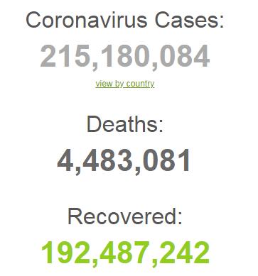 З початку пандемії заразилися 215 млн осіб.