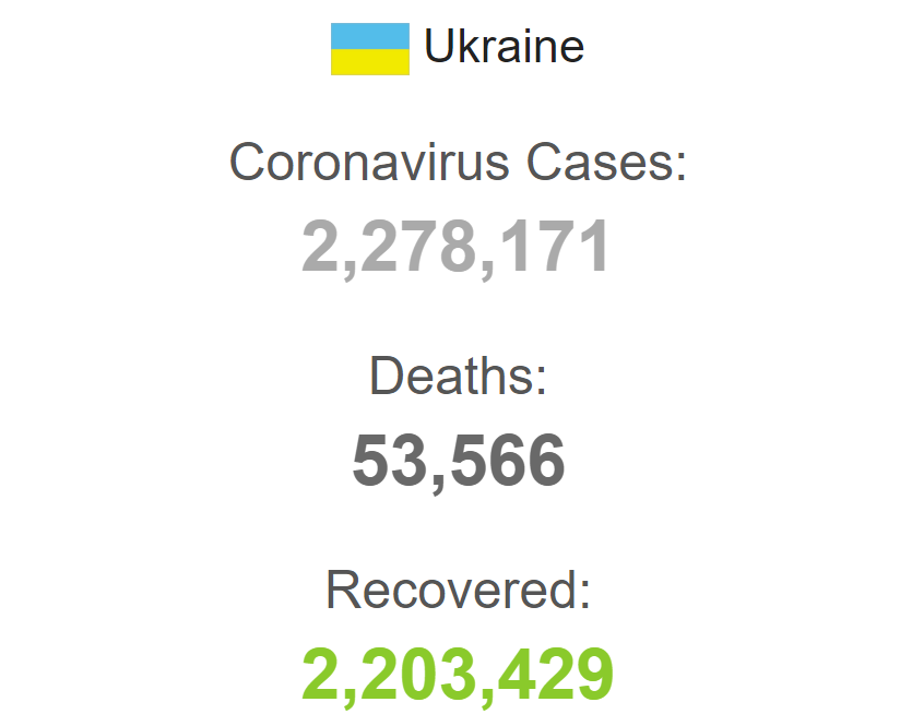 Захворюваність на коронавірус в Україні.