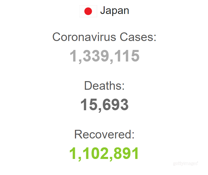 Статистика захворюваності в Японії.