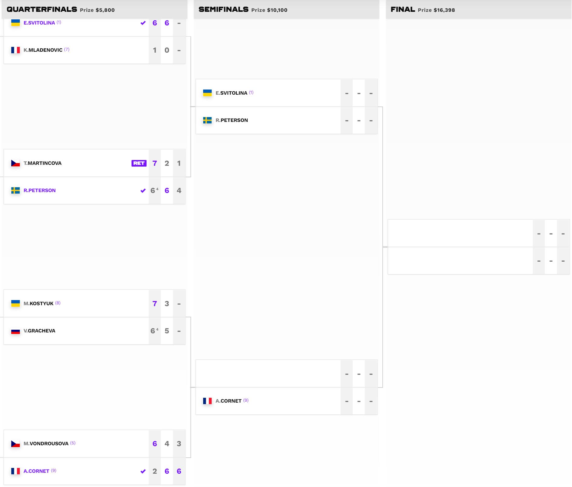 Сетка турнира WTA 250 в Чикаго