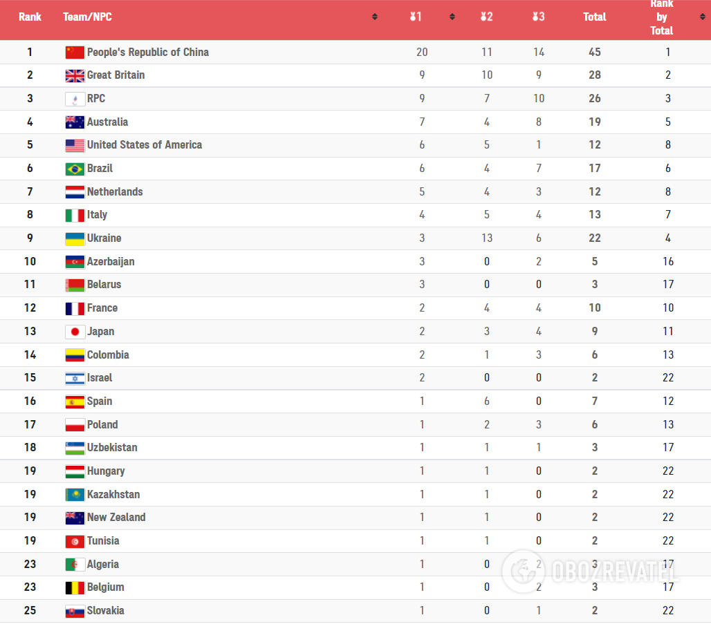 Медальный зачет Паралимпиады-2020.