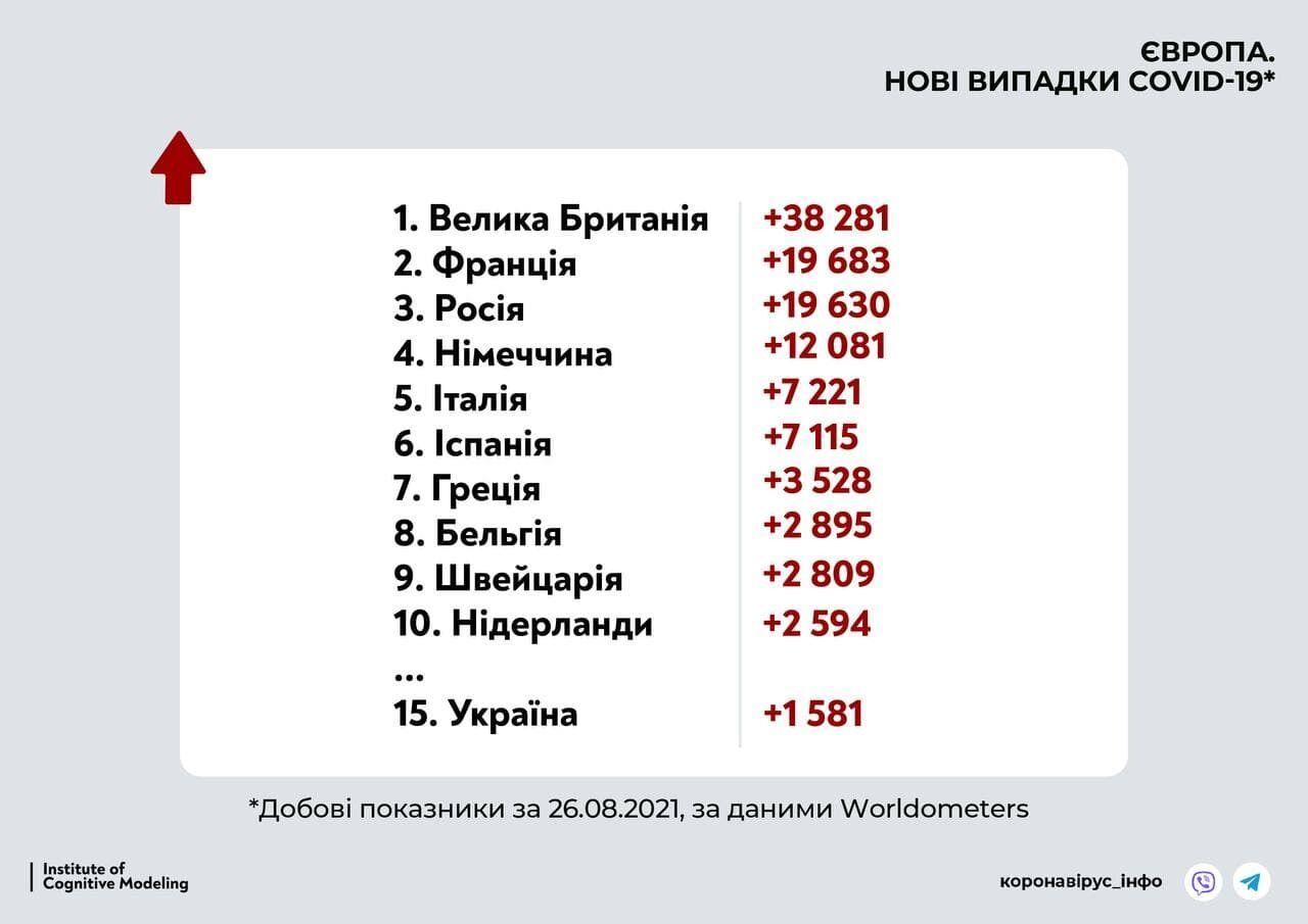 Показник захворюваності в Україні.
