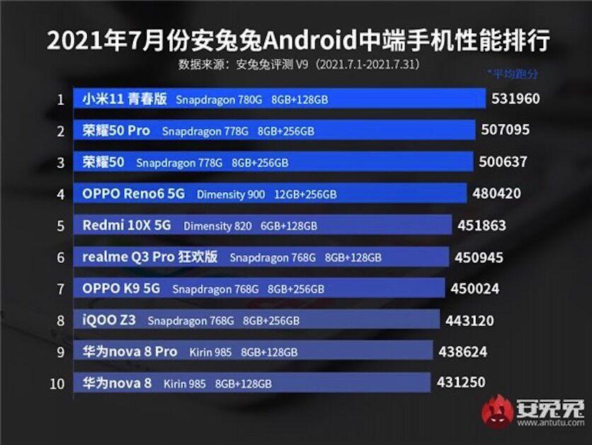 Топ смартфонов в среднем ценовом сегменте