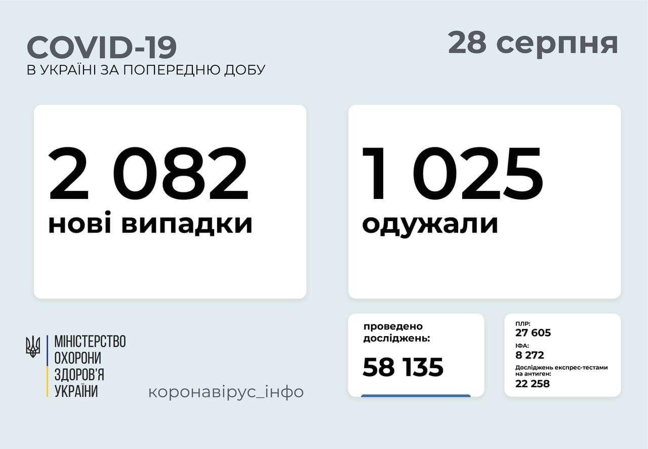 За сутки заболели 2082 человека.