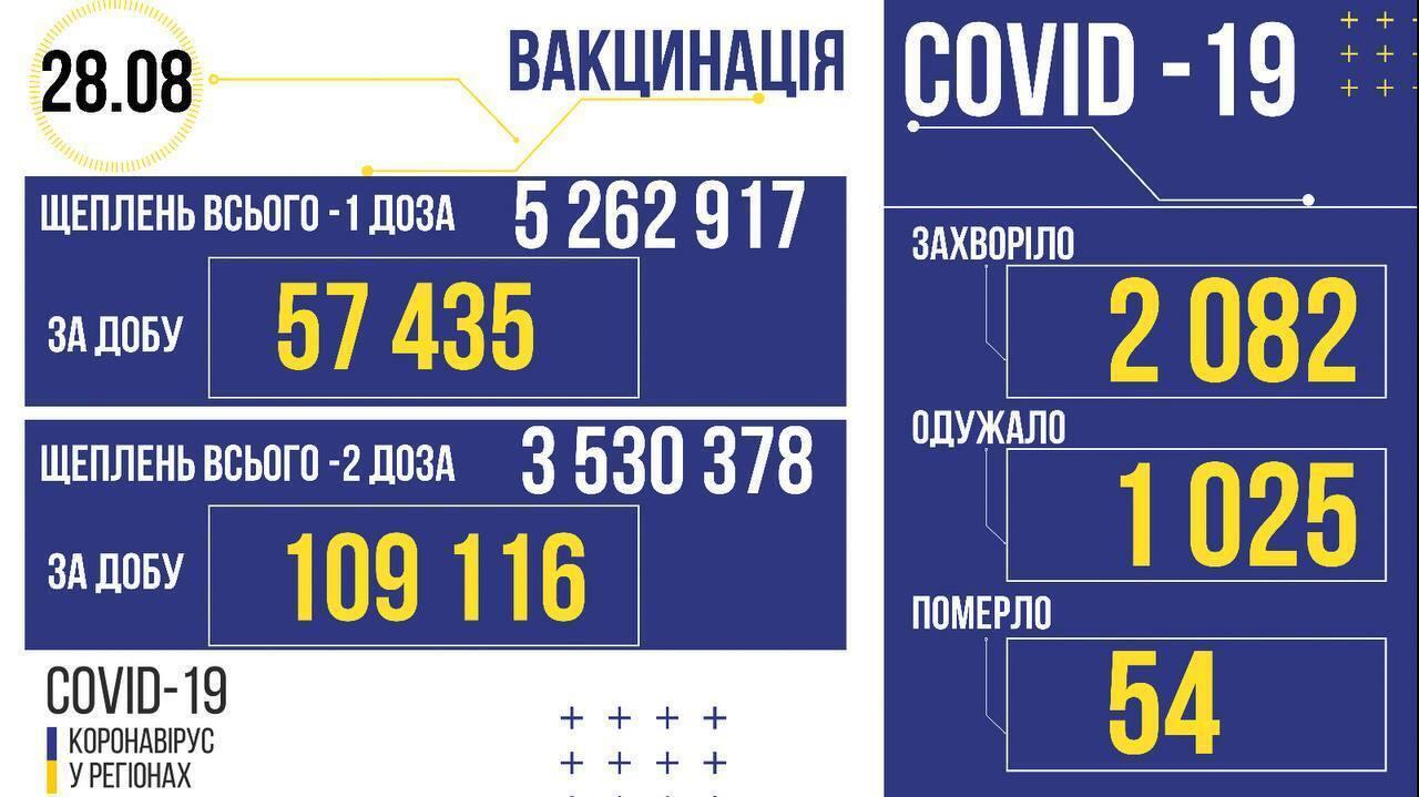 Количество вакцинированных в Украине на 28 августа.