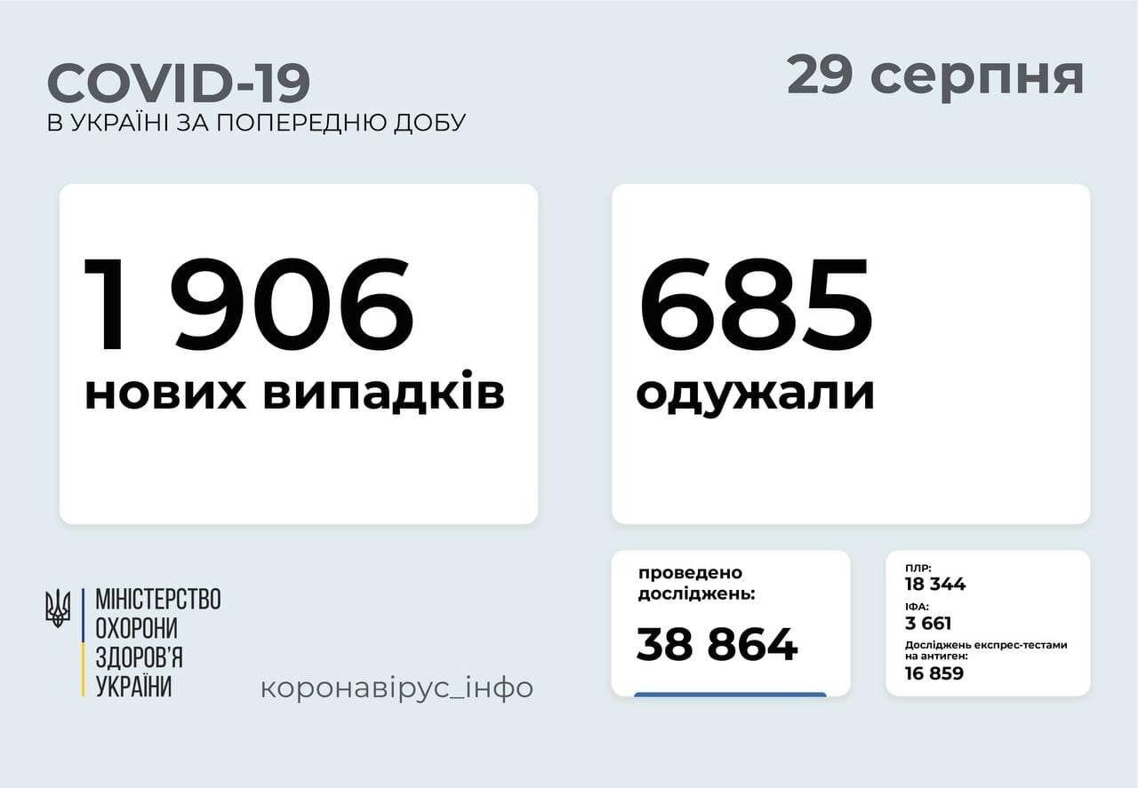 Статистика щодо коронавірусу в Україні на 29 серпня.