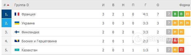 Турнирная таблица отборочной группы D.
