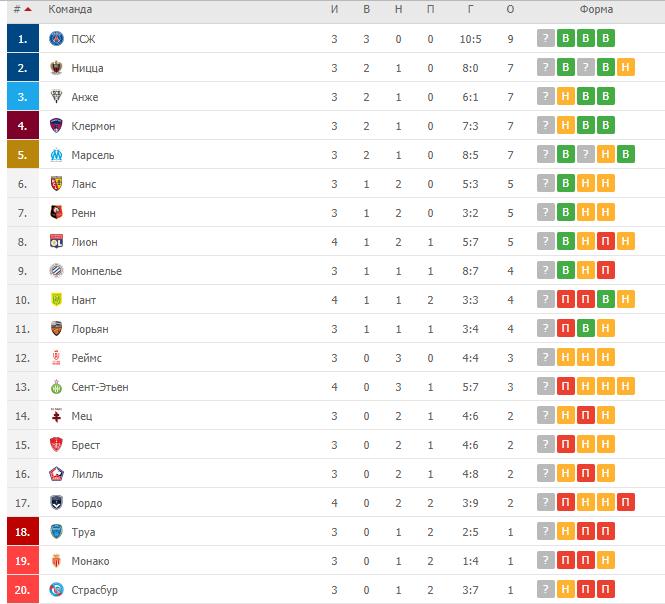 Турнирная таблица чемпионата Франции