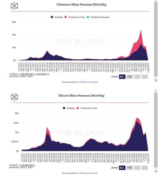 Ethereum третий месяц к ряду опережает биткоин по прибыли