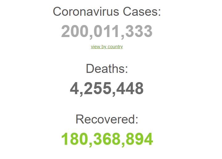 С начала пандемии заболели 200 млн человек.
