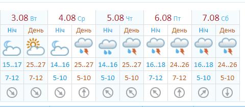 Київ накриють зливи.