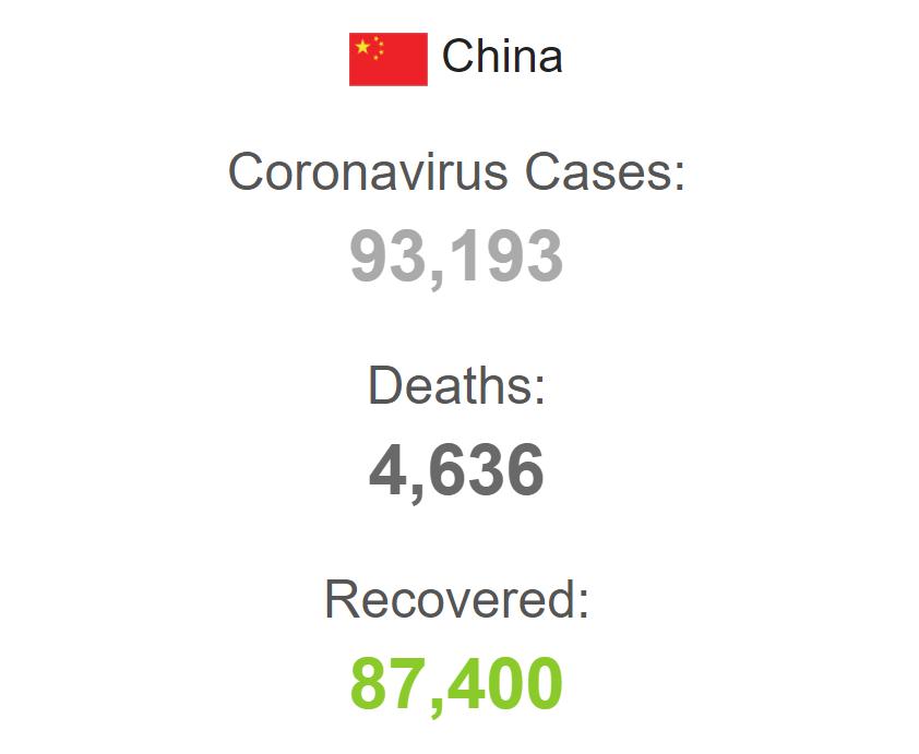 В Китае с начала пандемии заболели более 93 тысяч человек.