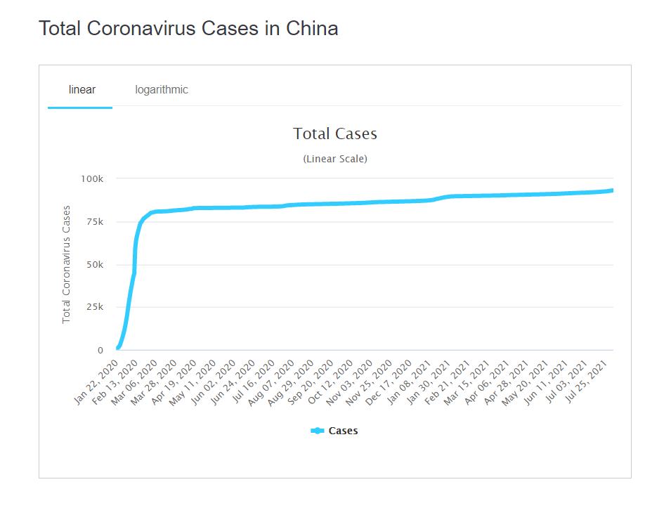 Динамика заболеваемости коронавирусом в Китае.