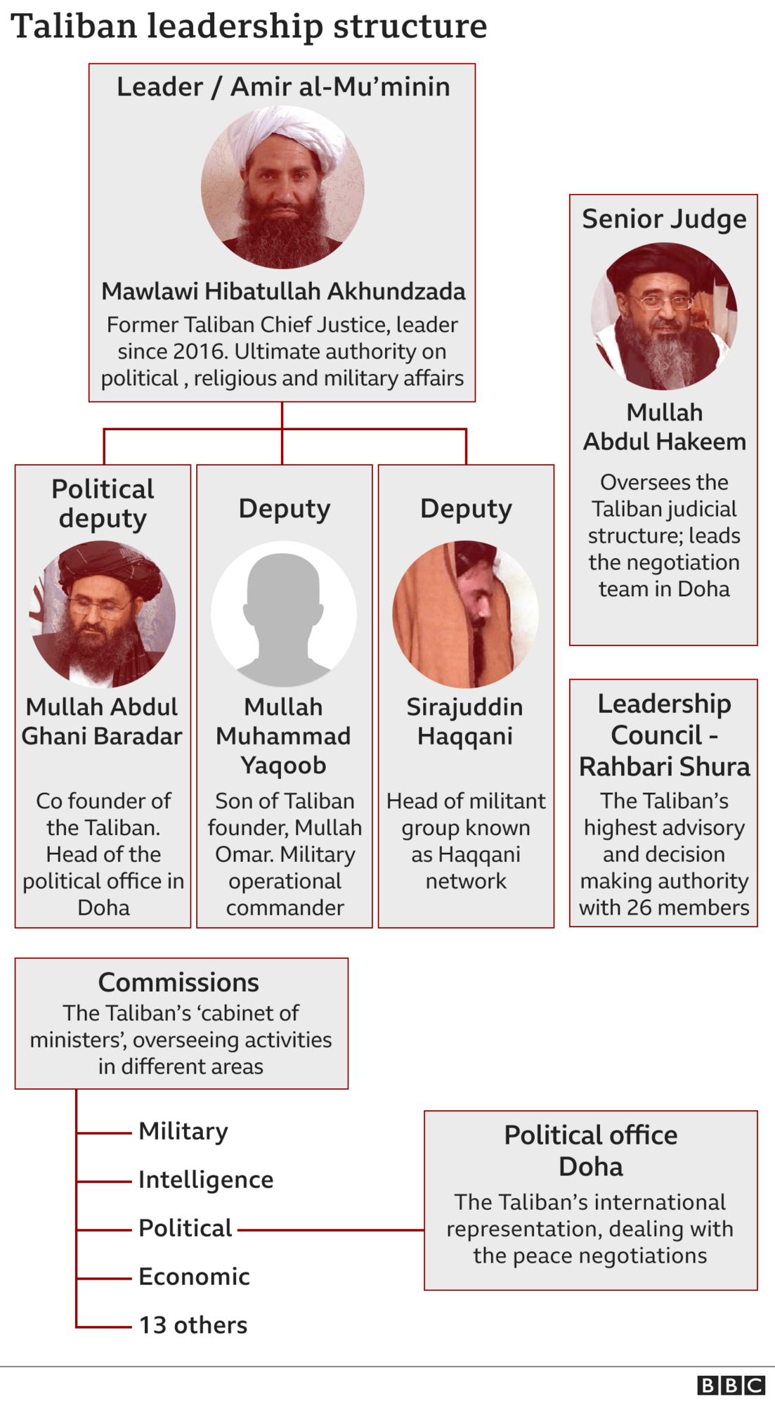 """Лидеры """"Талибана"""""""